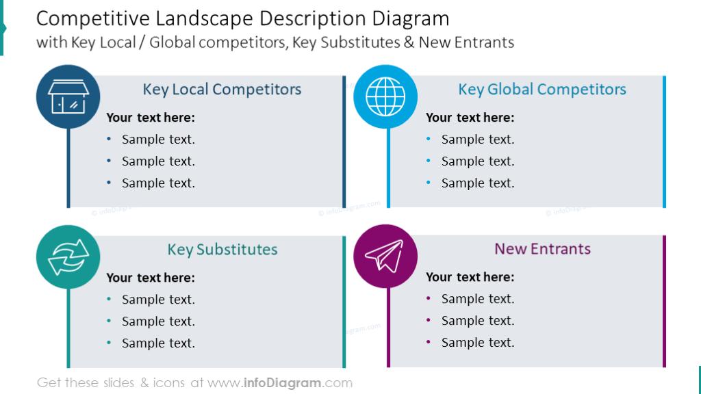 Competitive landscape description diagram
