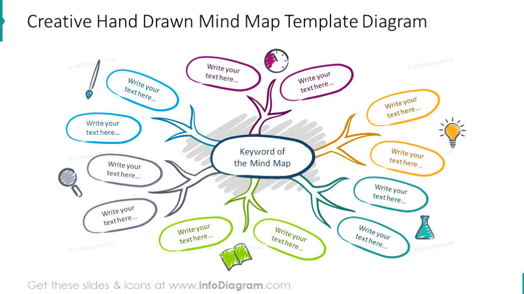 Example of creative hand drawn mind map