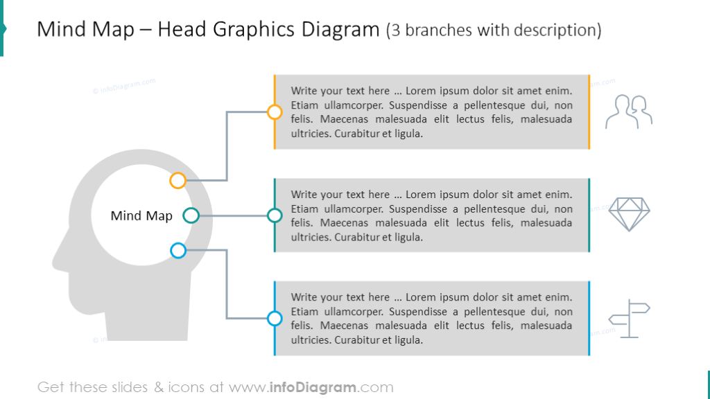 Mind map illustrated with head graphics with description