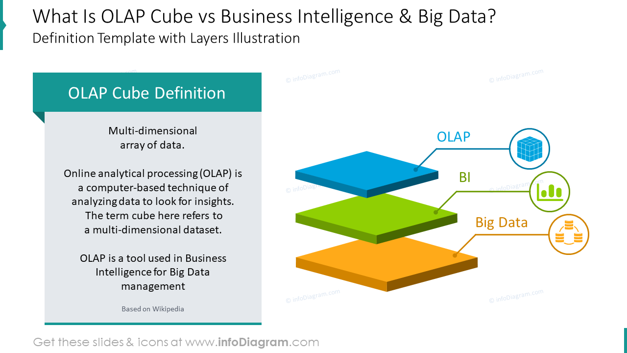 OLAP cube definition: OLAP cube vs business intelligence and big data