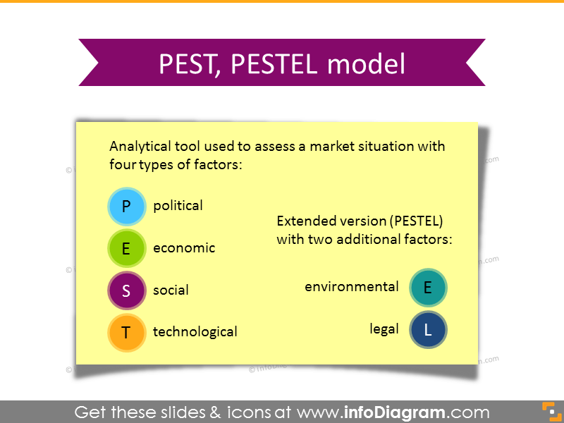 PEST Analysis PESTEL definition note card PPT