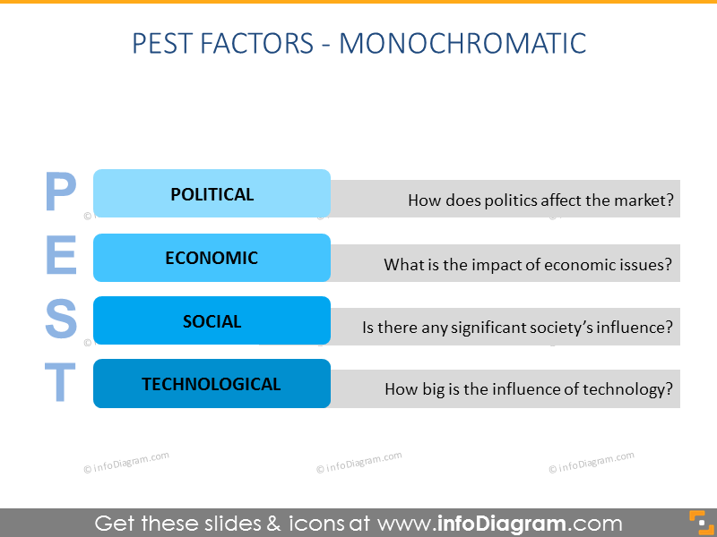 Pest factor political economic social technology blue ppt diagram