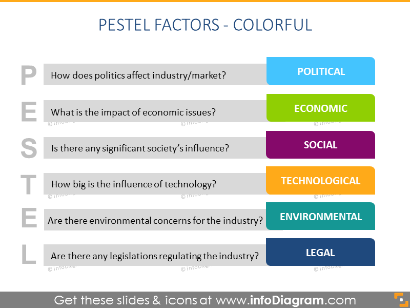 PESTEL Analysis chart PPT color diagram