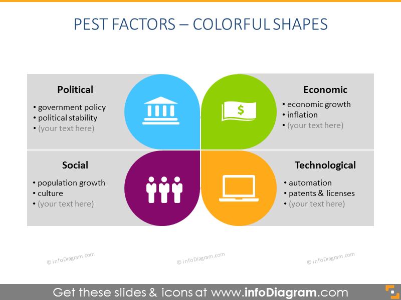 modern flat chart description PEST Analysis schema PPT