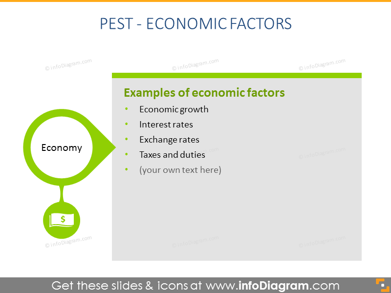 Pest model economic factor description ppt slide