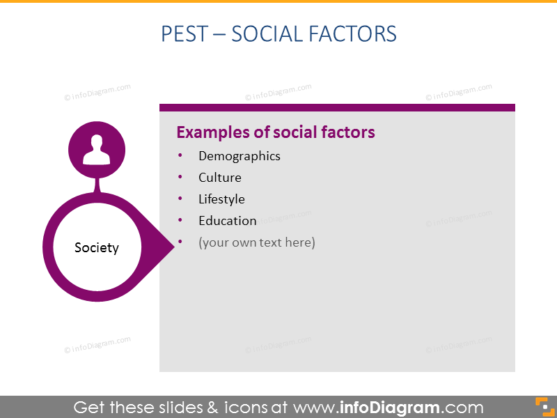 social factor PEST analysis description ppt slide
