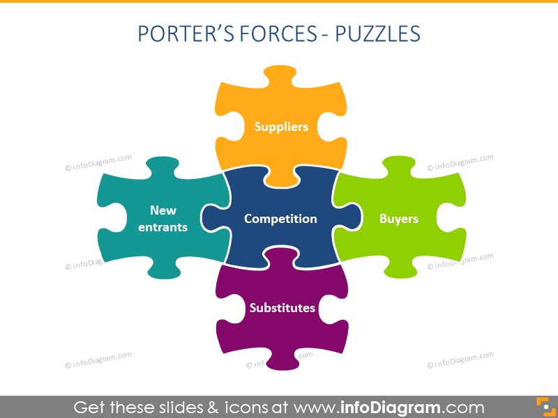 Porter Forces puzzle Diagram powerpoint