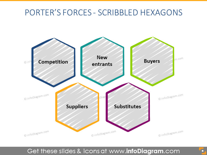 Porter Forces hexagon Diagram powerpoint