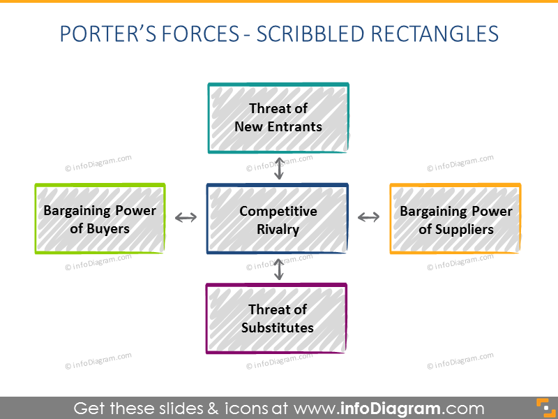 Porter Forces scribble Diagram powerpoint
