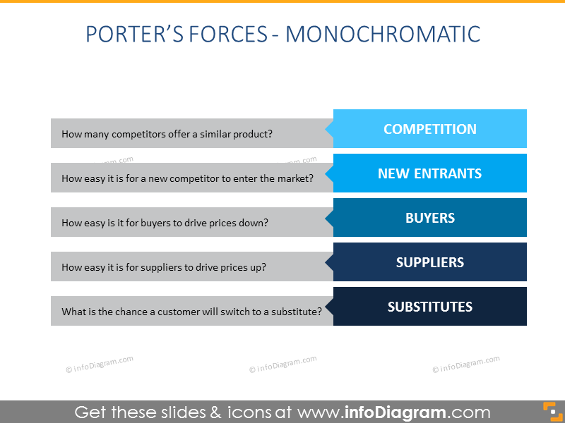 Porter Forces flat Diagram presentation
