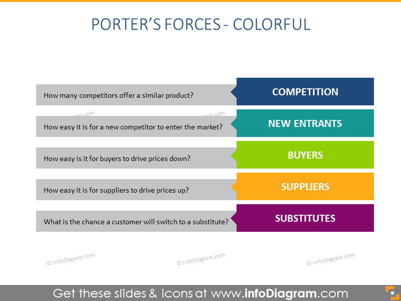 Porter Forces flat Diagram presentation template