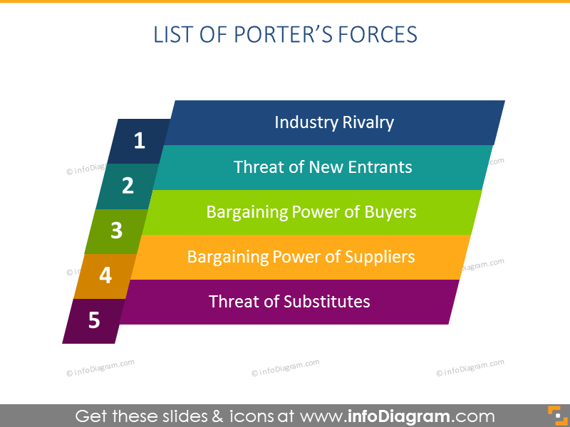 Porter Five Forces List PowerPoint