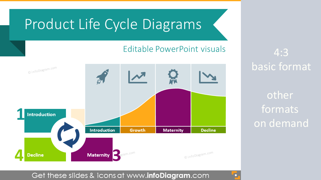 20 Product Life Cycle Curve Graphics Ppt Template Wiring Diagram