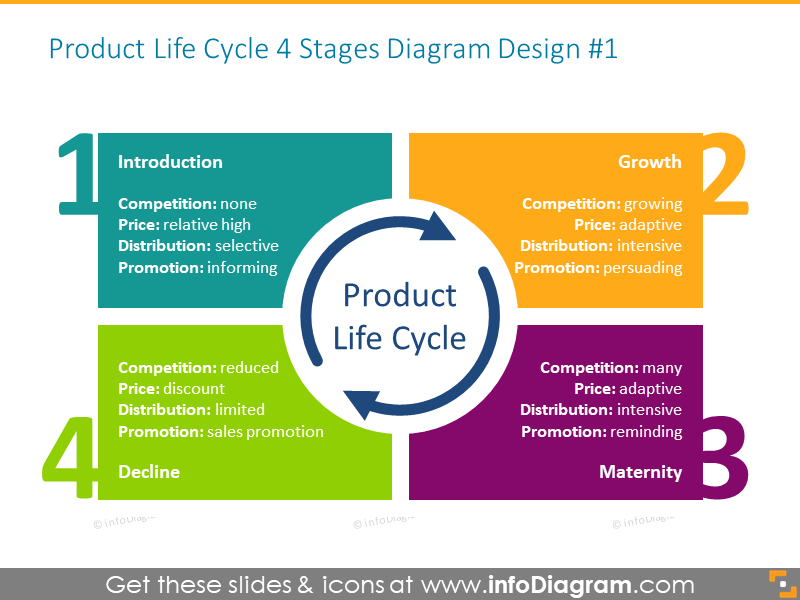 Product Life Cycle Diagram example
