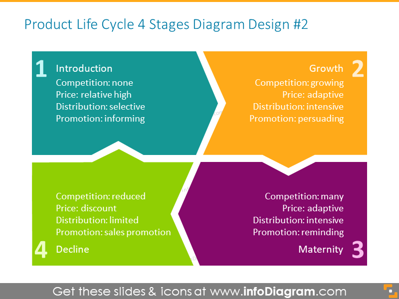 Four main stages of product life cycle