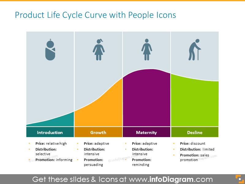 Product life cycle curve, showed by the stages of person's life
