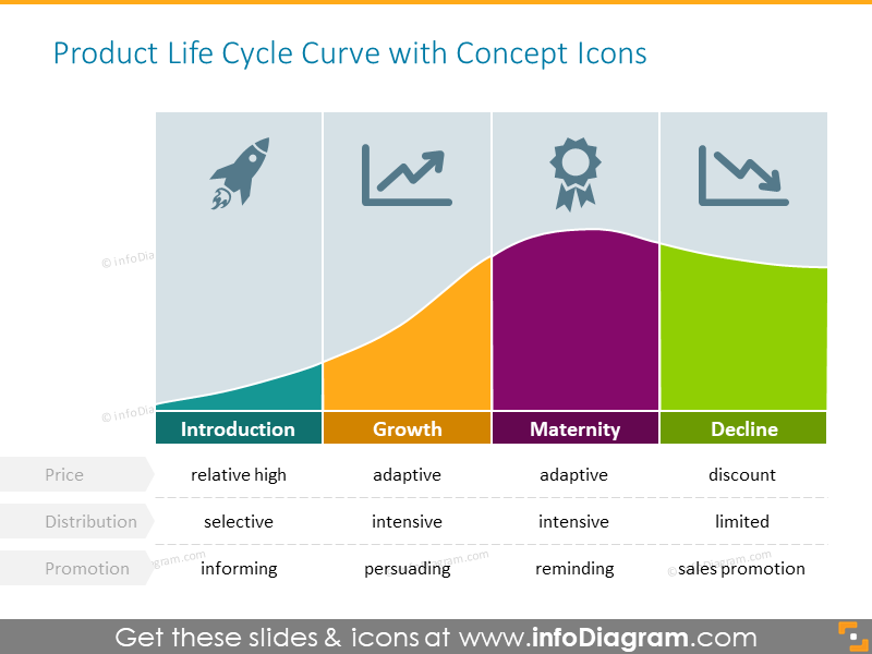 Product life cycle strategies curve - action examples on every stage