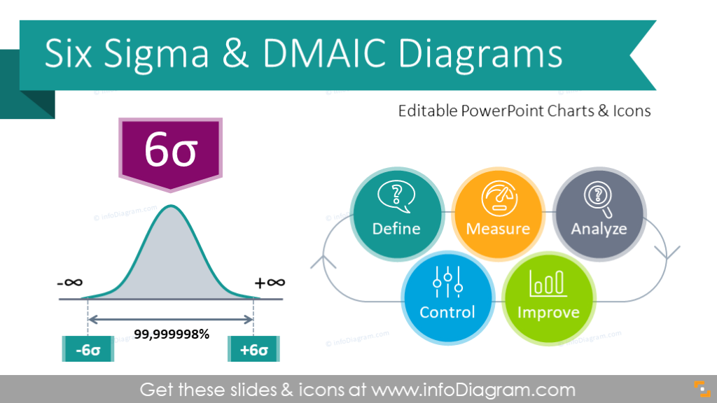 Six Sigma Diagram - Wiring Diagrams Show