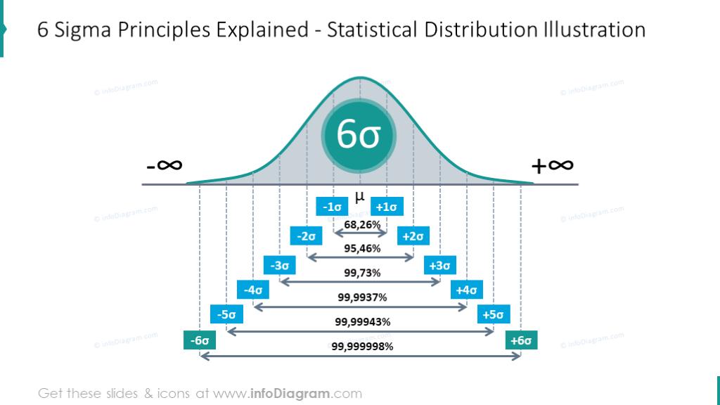 Six Sigma principles explained using statistical distribution scheme