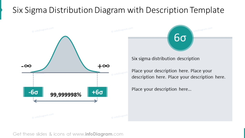 Six sigma distribution diagram illustrated with a text description