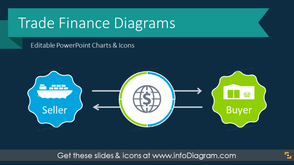 Graphics For Trade Finance Presentation Explaining Export Import Diagrams Letter Of Credit Process Payment Template Ppt