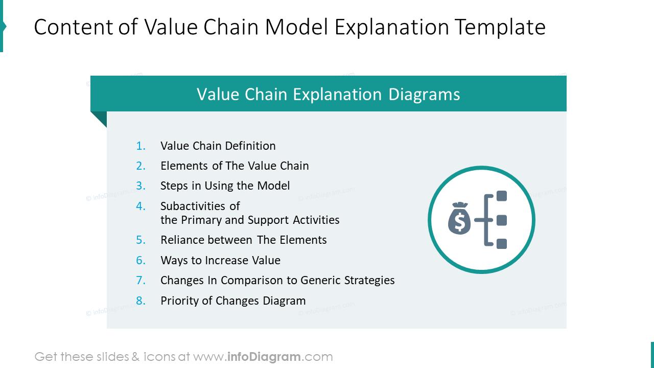 Content of value chain diagram