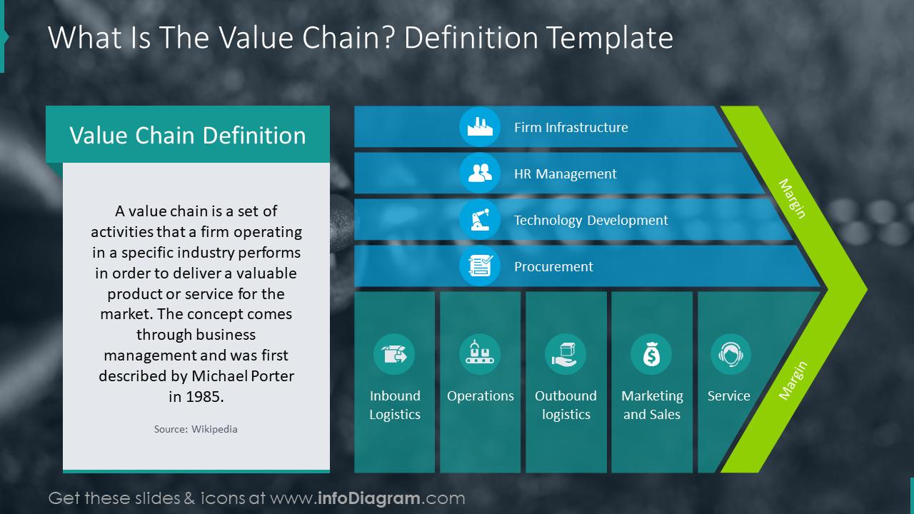 Definition slide explaining the value chain