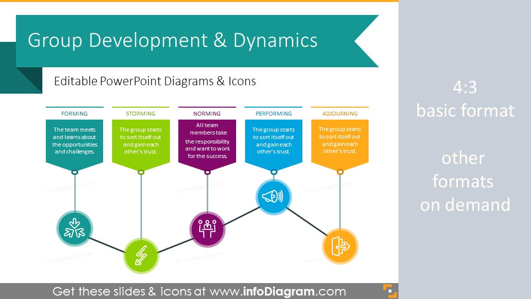 Group Development & Dynamics Chart (PPT Diagrams)