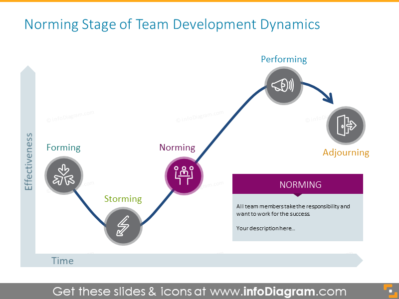 Norming stage of team development dynamics illustrated with the vivid icon
