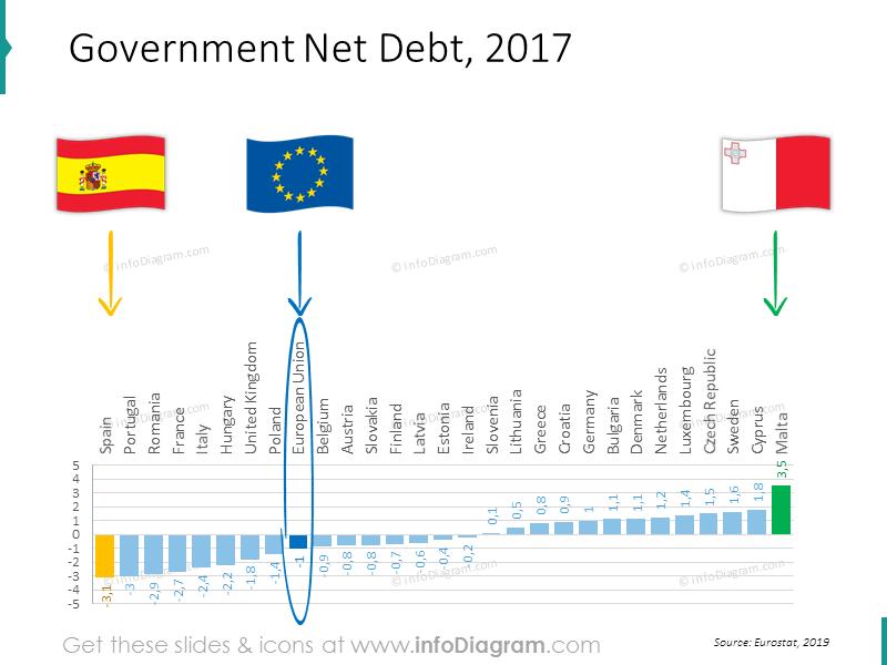 General government net deb bar chart for EU