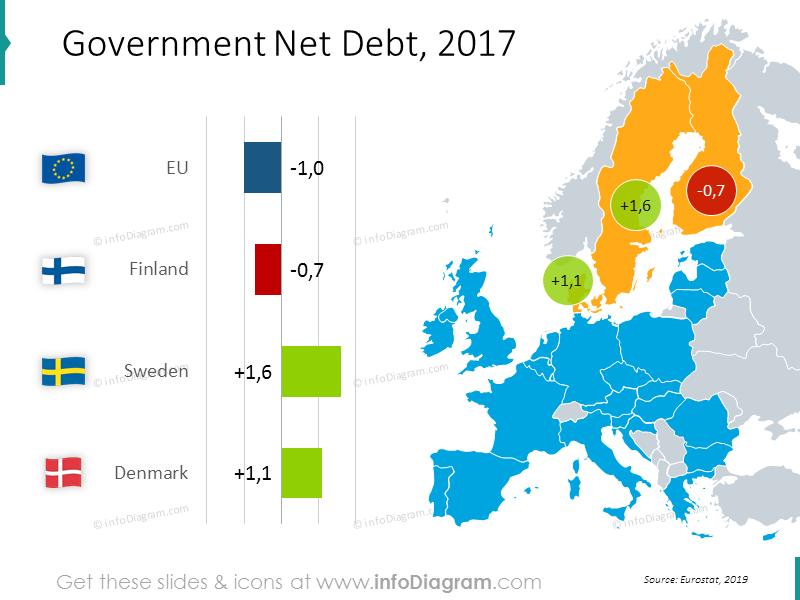 Government net debt EU mapwithvalues: Finland, Sweden, Denmark