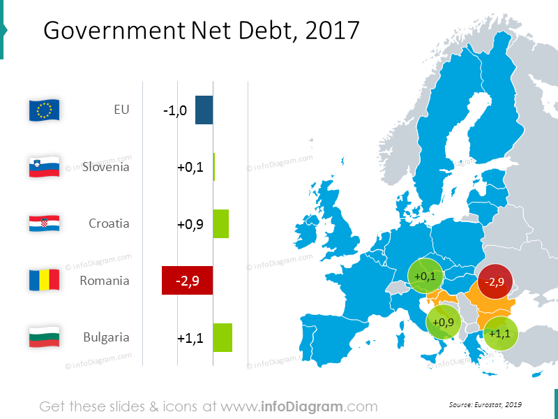 Government net debt EU map with bar chart: Slovenia, Croatia, Romania, Bul…