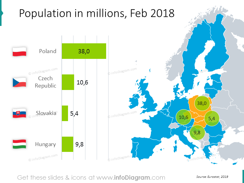 Population map with values 2018: Poland, Czech Republic, Slovakia, Hungary