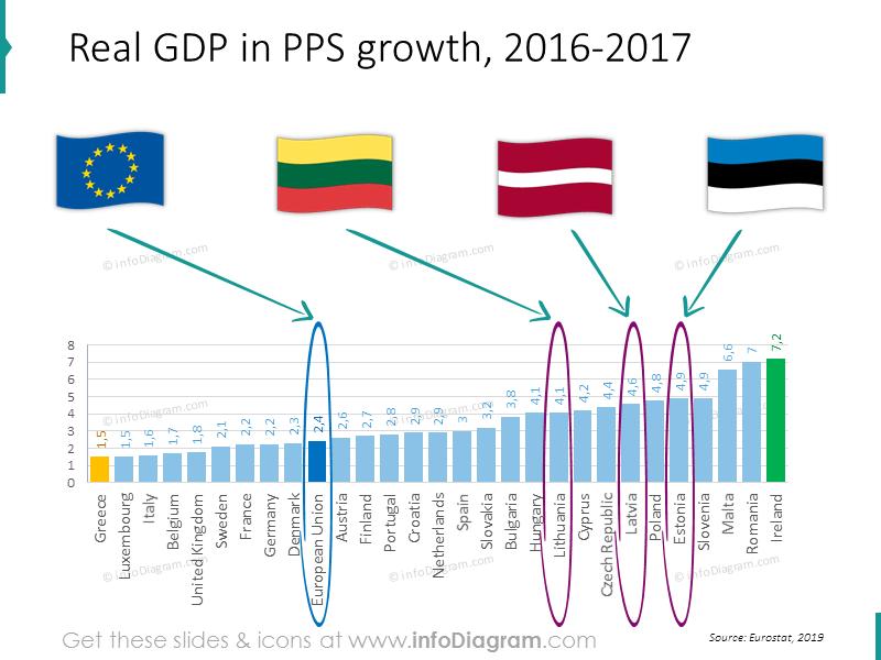 debt-chart-eu-lithuania-latvia-estonia-ranking-powerpoint