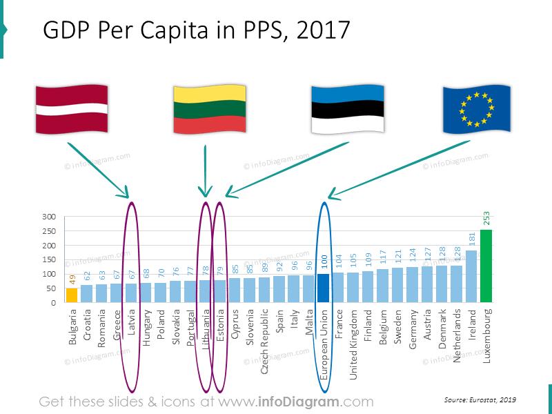 gdp-chart-eu-estonia-latvia-lithuania-ranking-powerpoint