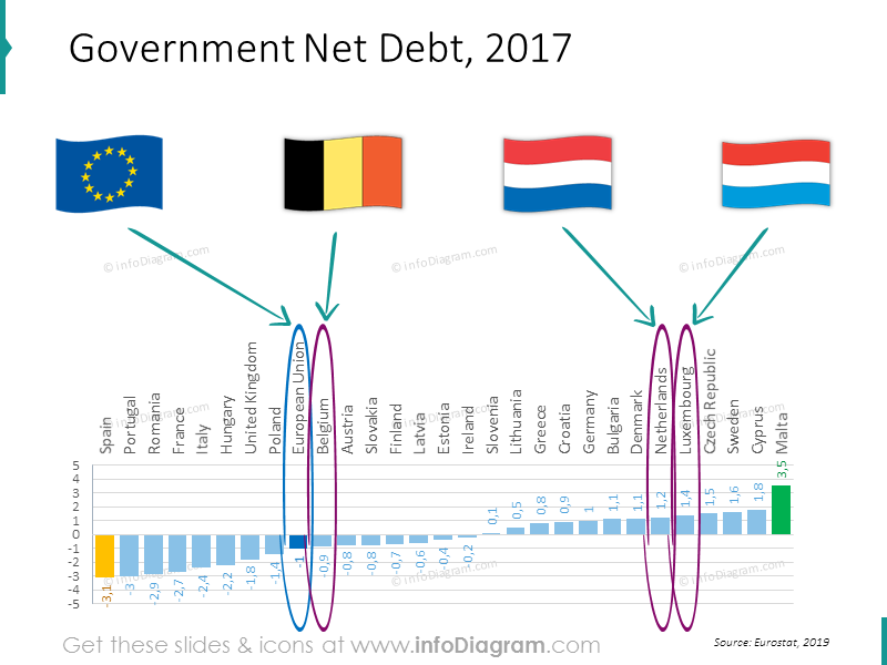 debt-chart-eu-belgium-netherlands-luxembourg-ranking-powerpoint