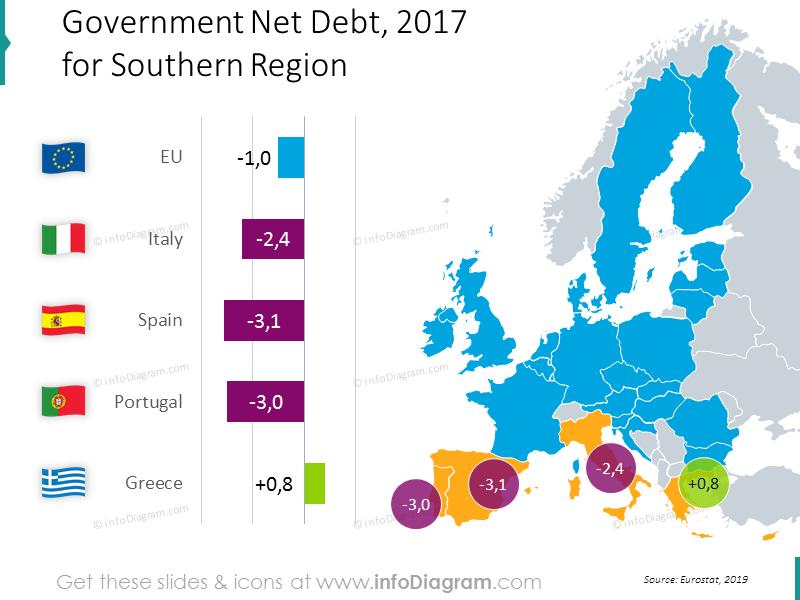 Debt spain italy greece Portugal EU bubble chart map ppt