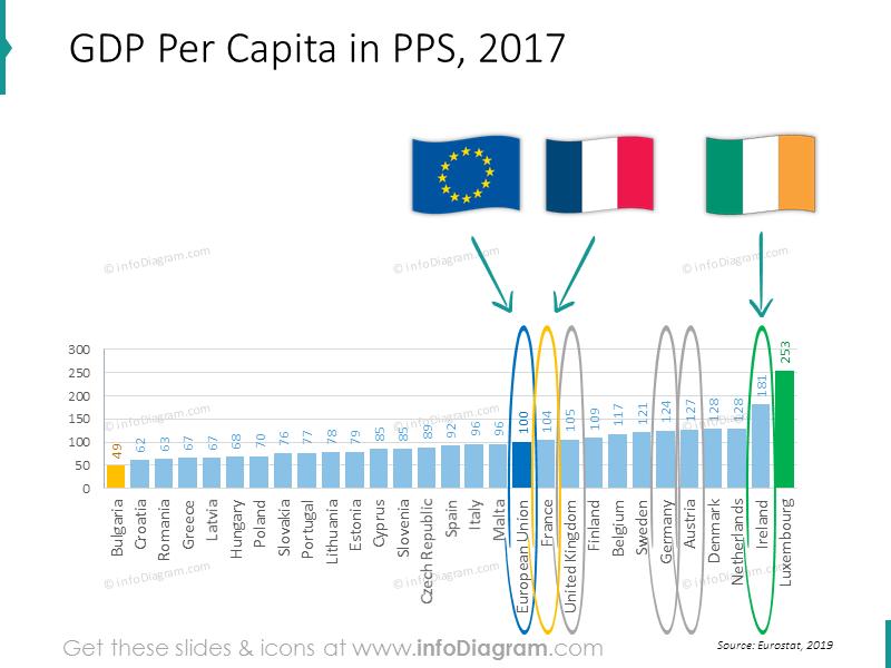 gdp-chart-eu-france-germany-uk-ireland-ranking-powerpoint