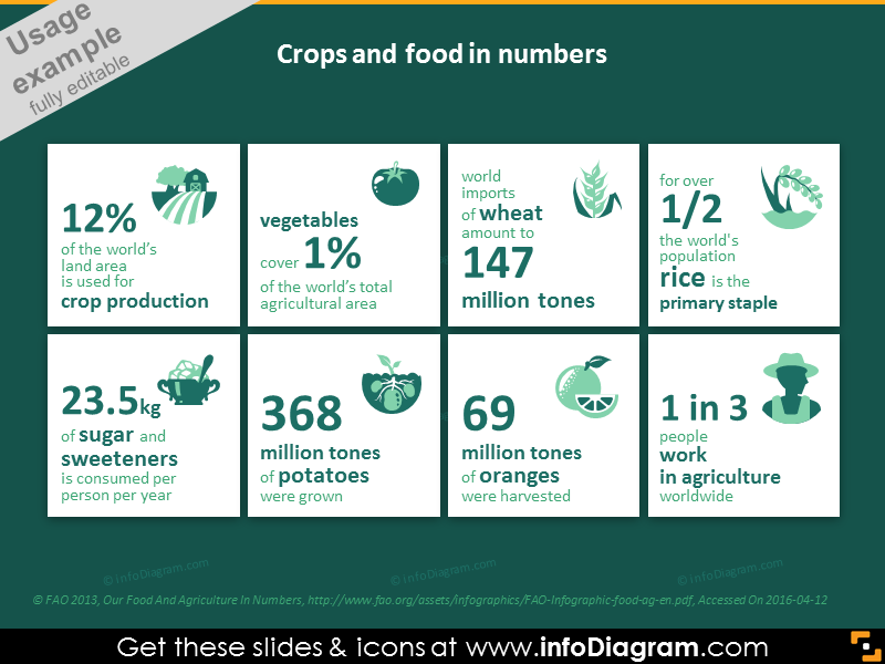Crops and food in numbers