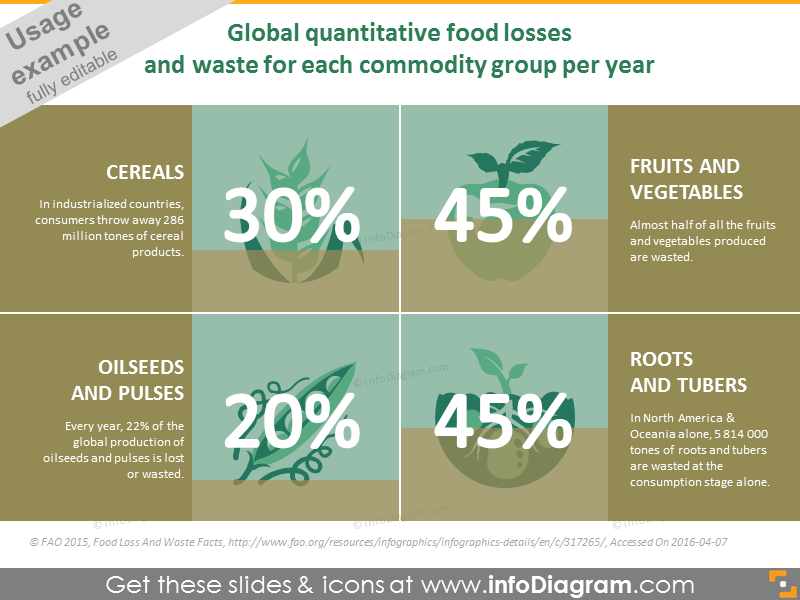 Global quantitative food losses and waste