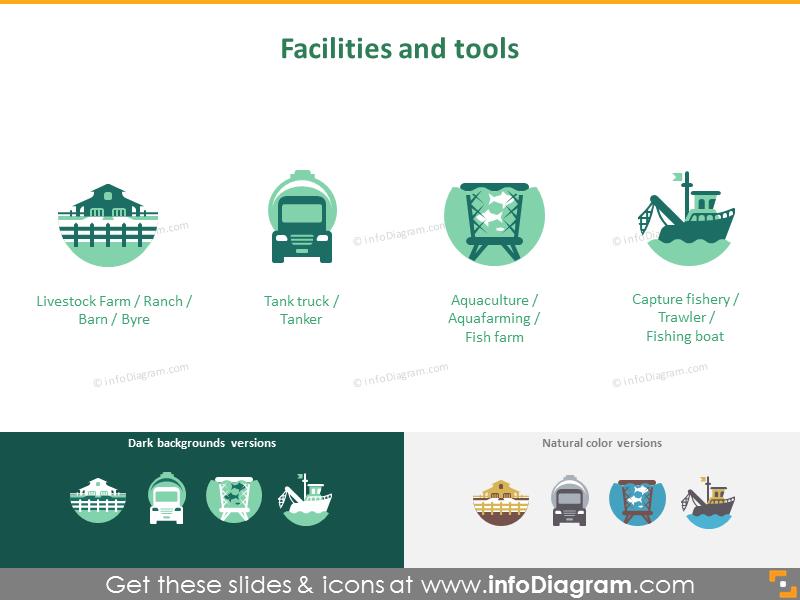 Facilities and tools