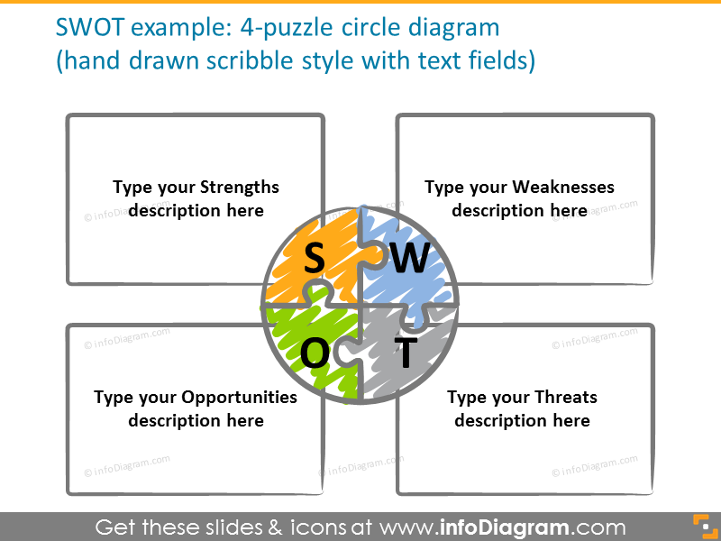 SWOT diagram: 4-puzzle circle hand drawn scribble style diagram