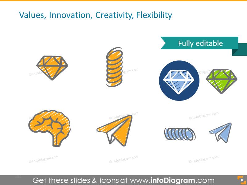 Values, Innovation, Creativity, Flexibility symbols