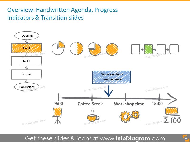 Handwritten agenda, progress indicators and transition slides