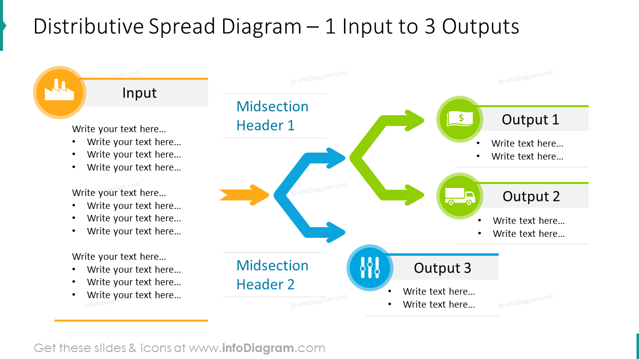 Input to output 3 stages distributive diagram
