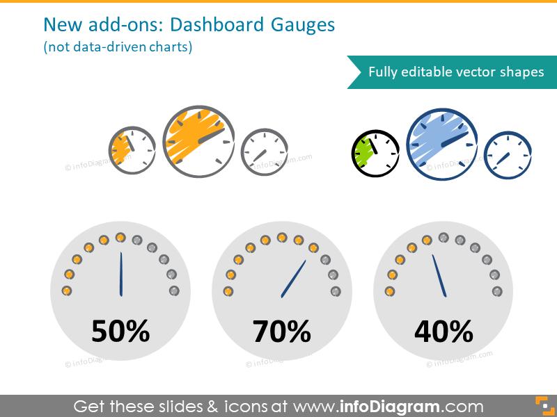 gauge, clock, dashboard, indicator, kpi, scorecard, level, monitoring, rep…