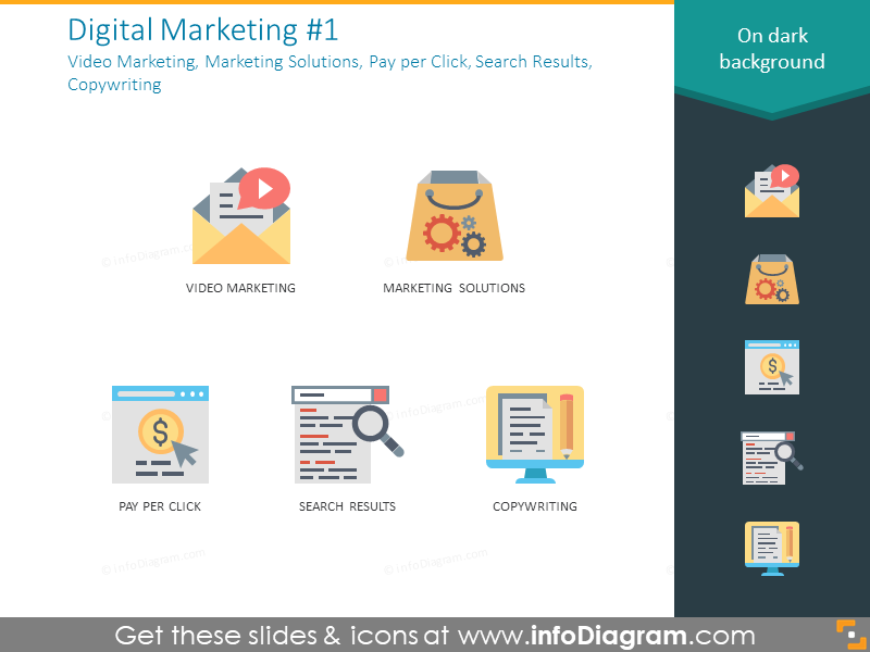 Marketing solution, pay per click, search results, copywriting