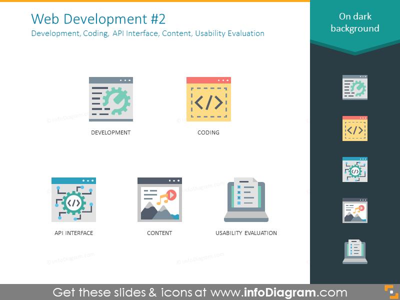 Example of development, coding, API interface, content, evaluation