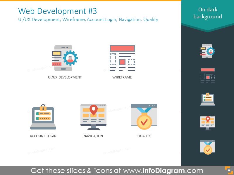 Web icons: Development, Wireframe, Account Login, Navigation, Quality