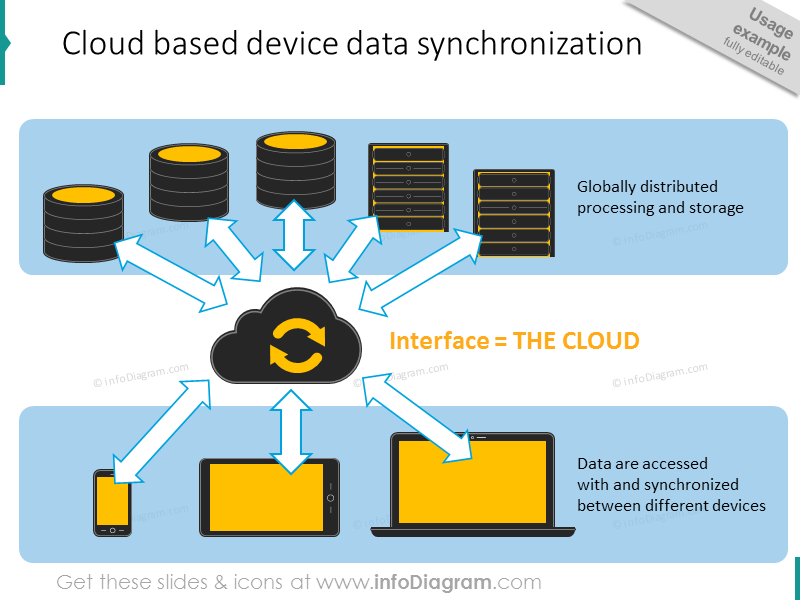 cloud based data synchronisation server devices ppt clip art